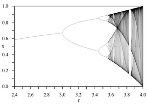 Bifurcation diagram of a logistic map, displaying chaotic behaviour past a threshold