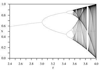 Chaos theory - Bifurcation diagram of the logistic map x → r x (1 – x).  Each vertical slice shows the attractor for a specific value of r.  The diagram displays period-doubling as r increases, eventually producing chaos.