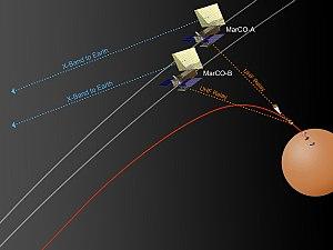 Mars Cube One - Wikipedia