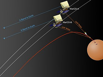Mars Cube One - Illustration of MarCO's relay task