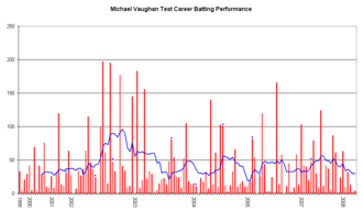 Michael Vaughan - An innings-by-innings breakdown of Vaughan's Test match batting career, showing runs scored (red bars) and the average of the last ten innings (blue line).