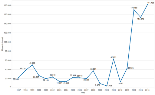 Migranti sbarcati in Italia 1997-2016