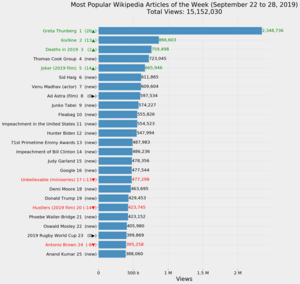 Most Popular Wikipedia Articles of the Week (September 22 to 28, 2019).png