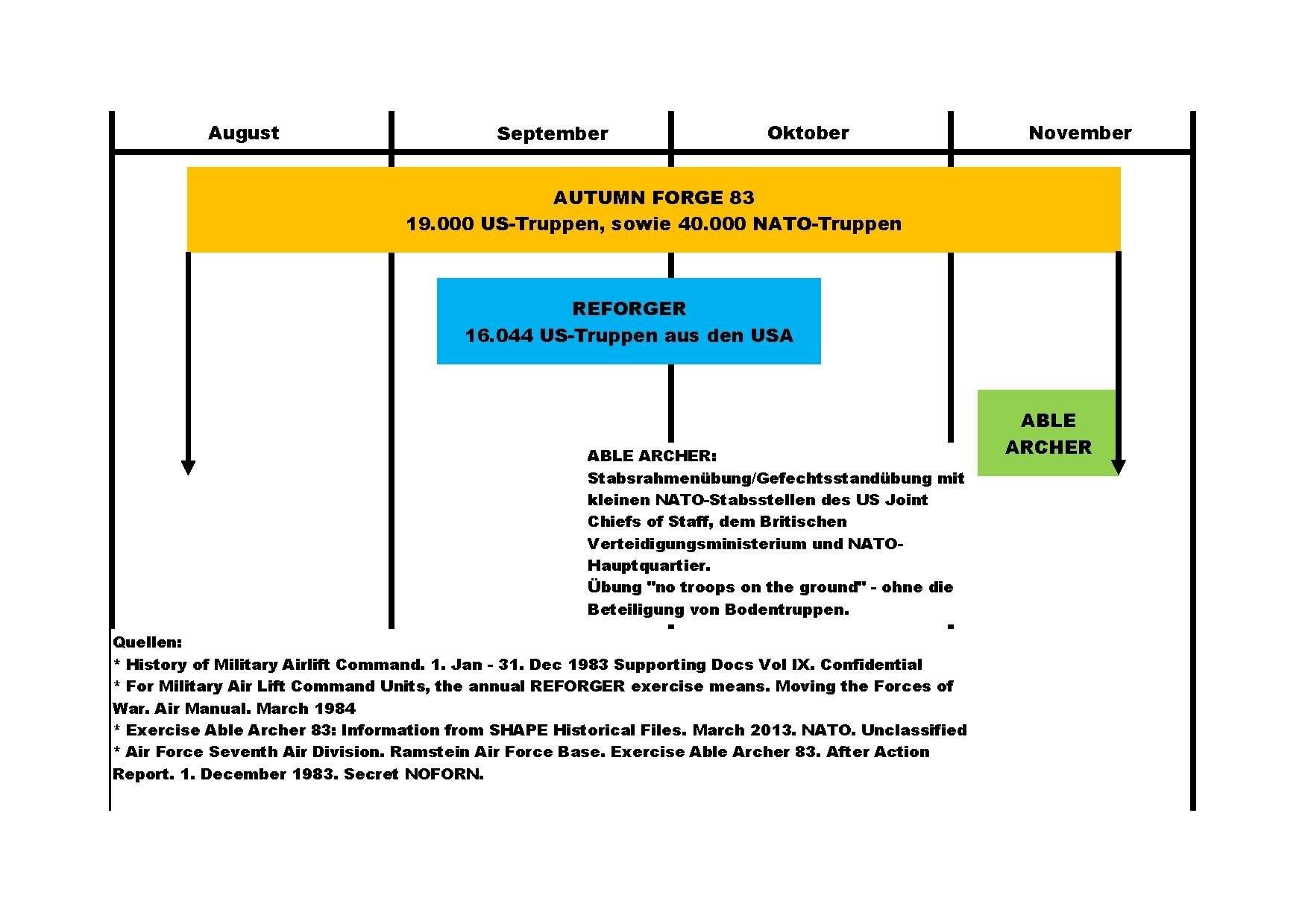 Datei:NATO-Herbstmanver 1983.pdf – Wikipedia