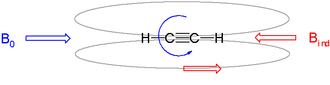 Chemical shift - Induced magnetic field of alkynes in external magnetic fields, field lines in grey.
