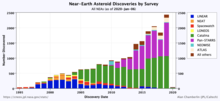 Annual NEA discoveries by survey: all NEAs (top) and NEAs > 1 km (bottom)