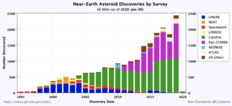 Lowell Observatory Near-Earth-Object Search - Image: Neo chart