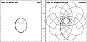 Two-body problem in general relativity - Comparison between the orbit of a testparticle in Newtonian (left) and Schwarzschild (right) spacetime. Please click for high resolution animated graphics.