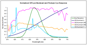 Spectral power distribution - CIE standard illuminant spectral power distribution comparisons referenced to the human visual system photopic response
