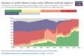 Number of world citizens living under different political regimes.png