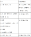 Nutrition facts label format 4-1 of Taiwan.png