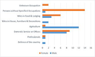 Beeby - Occupational employment for Beeby, Leicestershire, as reported by the 1881 census report