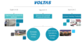 Overview of Voltas' Business Today.png