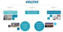 Overview of Voltas' Businesses Today