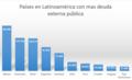 Países en Latinoamérica con mas deuda externa pública.png