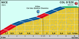 Paris-Nice 2012 Profile stage 8.png