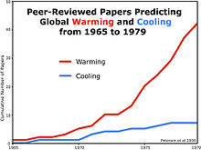 Global cooling - Wikipedia