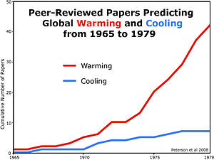 Global cooling - Image: Peer Reviewed Papers Comparing Global Warming And Cooling In 1970s