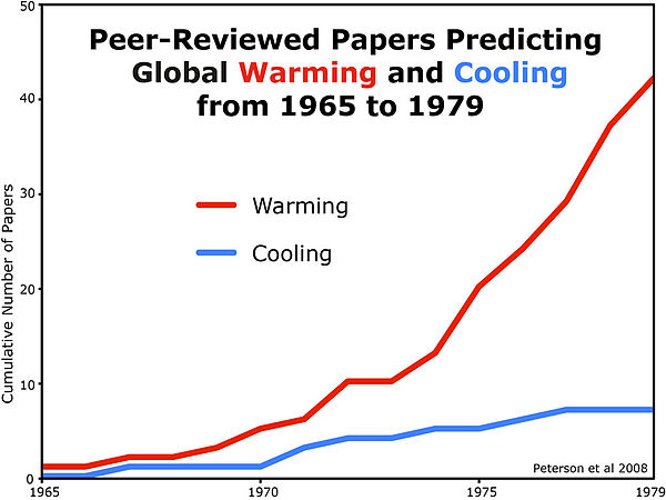 Peer-reviewed papers predicting global warming vs. cooling from 1965 to 1979