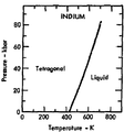 Phase diagram of indium (1975).png