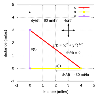 Related rates -  One vehicle is headed North and currently located at (0,3); the other vehicle is headed West and currently located at (4,0). The chain rule can be used to find whether they are getting closer or further apart.