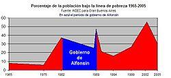 Evolución de la pobreza durante el gobierno de Alfonsín. Fuente: INDEC