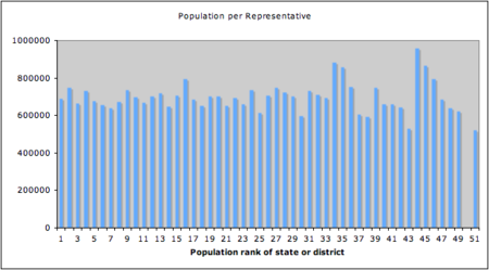 Population per U.S. representative allocated to each of the 50 states and D.C., ranked by population. Since D.C. (ranked 50th) receives no voting seats in the House, its bar is absent. Pop per rep.png