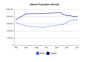 Ageing of Europe - The trend in the number of births and deaths 1992–2010.