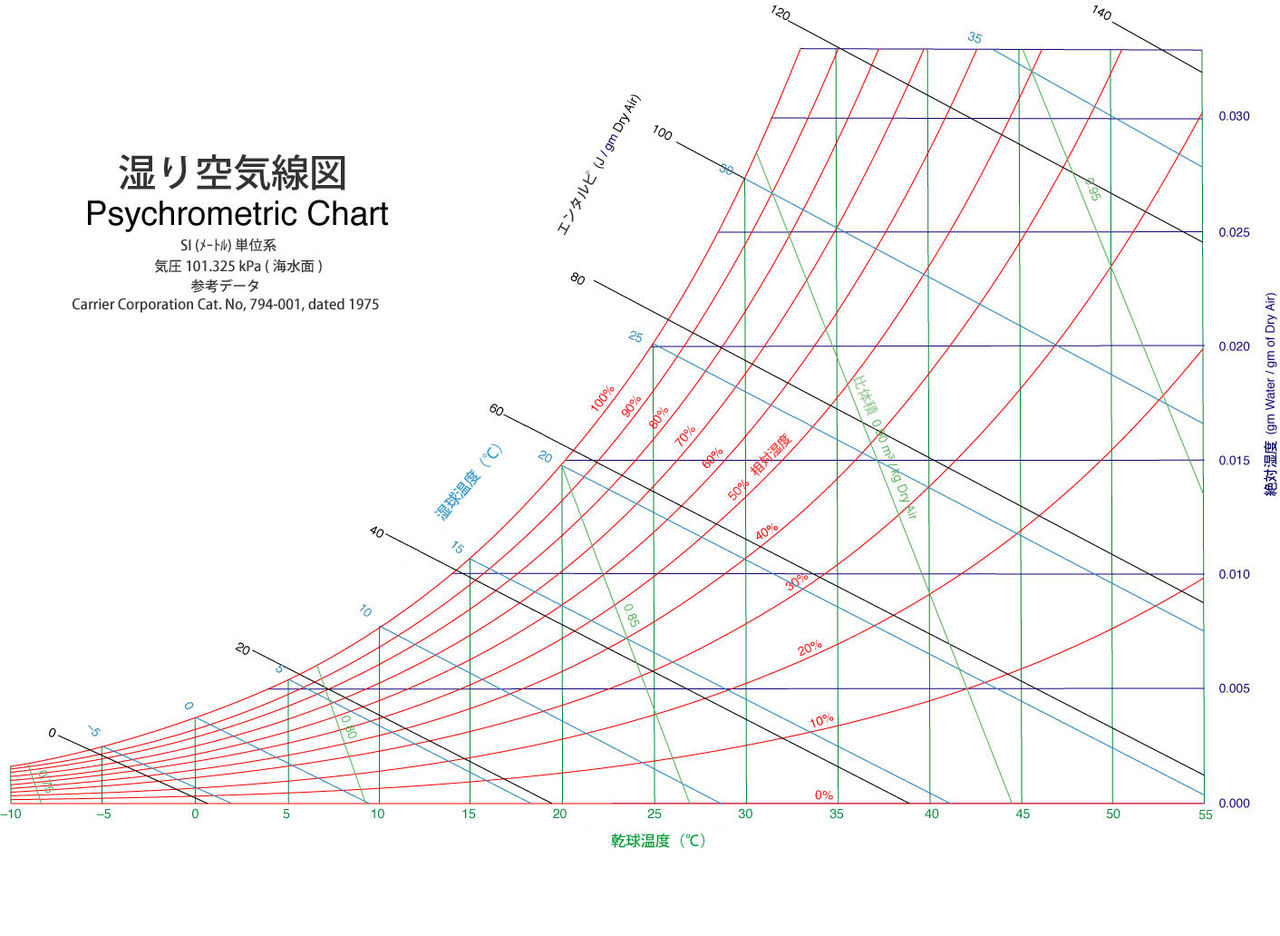 Si Conversion Chart: PsychrometricChart-SeaLevel-SI-jpn.jpg - Wikimedia Commons,Chart