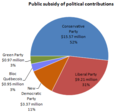 Public subsidy of political contributions to Canadian federal parties in 2009 sm.png