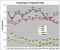 RP-Verkiezingen.png