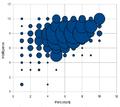 Reddit-wikipedia survey personality vs intelligence.png