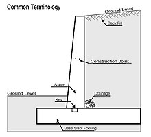 Retaining wall terminology.jpg