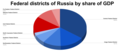 Russia GDP distribution Federal Districts.png