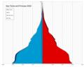 Sao Tome and Principe single age population pyramid 2020.png