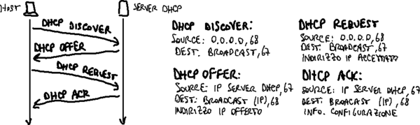 Sessione DHCP.png