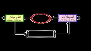 نظام المعلومات التسويقية ويكيبيديا