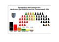 Sitzverteilung Landkreis Bad Duerkheim 2004.png