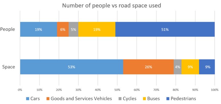 Space taken vs numbers in City of London (transport)