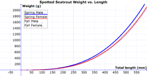 Cynoscion nebulosus - Image: Spotted Seatrout Weight Length