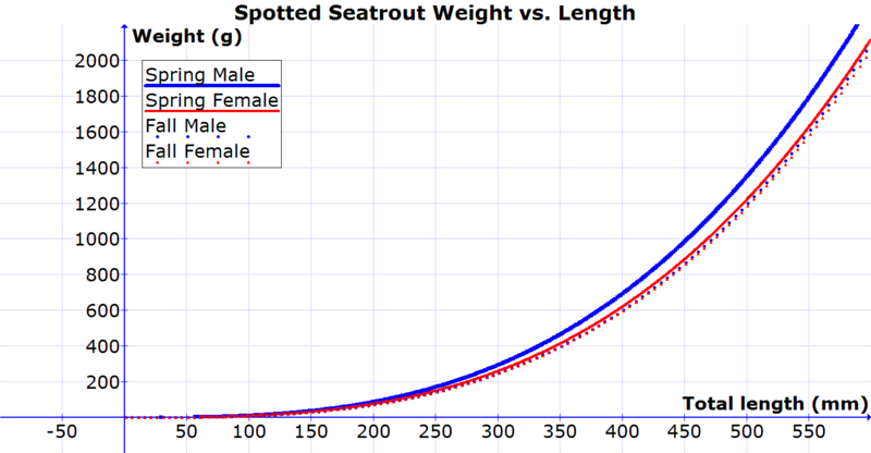Inshore saltwater fishing discussion trout weight by for Fish weight by length chart