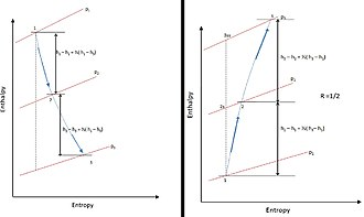 Degree of reaction - Figure 5. Stage enthalpy diagram for degree of reaction = 1⁄2 in a turbine and pump.