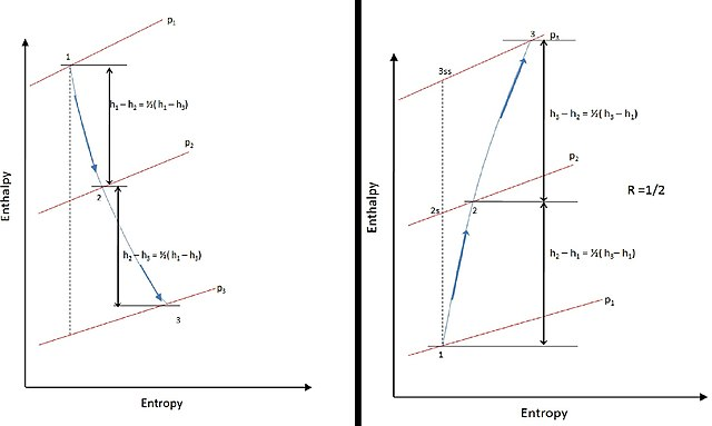 Filestage Enthalpy Diagram For Degree Of Reaction R 12 In A