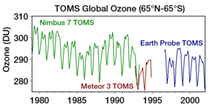 Ozone layer - Levels of atmospheric ozone measured by satellite show clear seasonal variations and appear to verify their decline over time.