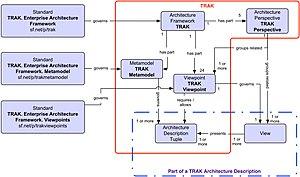 TRAK - Structure of TRAK - formed from 1 metamodel, 5 architecture perspectives and 24 architecture viewpoints