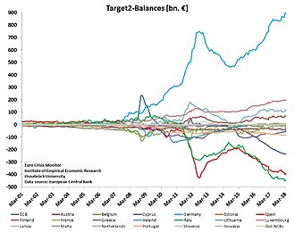 TARGET2 - TARGET2 balances of selected countries of Euro system starting 2001