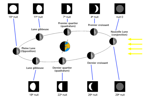 Moon Phase Diagram Oklahoma Space Stuff