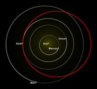 Tesla Roadster orbital diagram