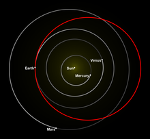 Diagram of the inner solar system with the circular orbits of Mercury, Venus, Earth and Mars going around the Sun.  The orbit of the Tesla Roadster is shown in red, also encircling the Sun, but in an ellipse shape that touches Earth orbit on one side of the Sun, and extends outwards beyond Mars orbit on the other side of the Sun.