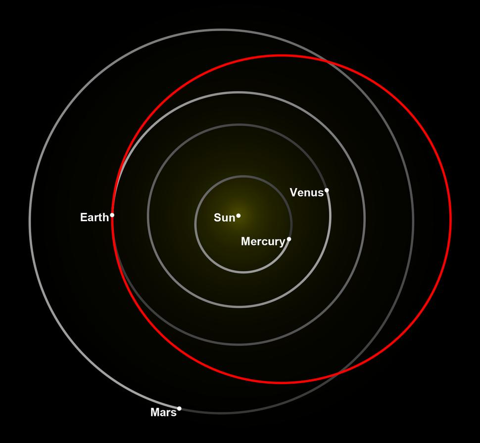Tesla Roadster orbital diagram